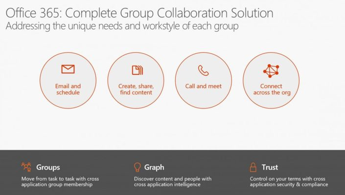 yammer-collab-types-1280x725